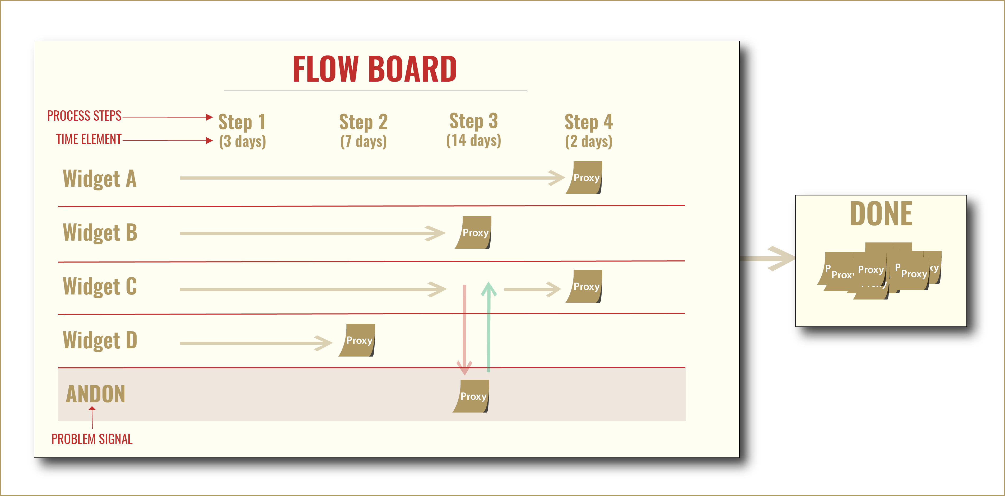 FlowBoard example