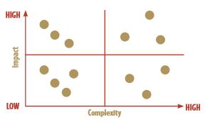 Impact Complexity Chart