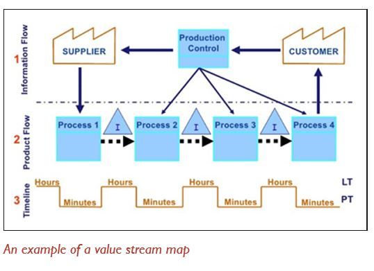 An example of a value stream map