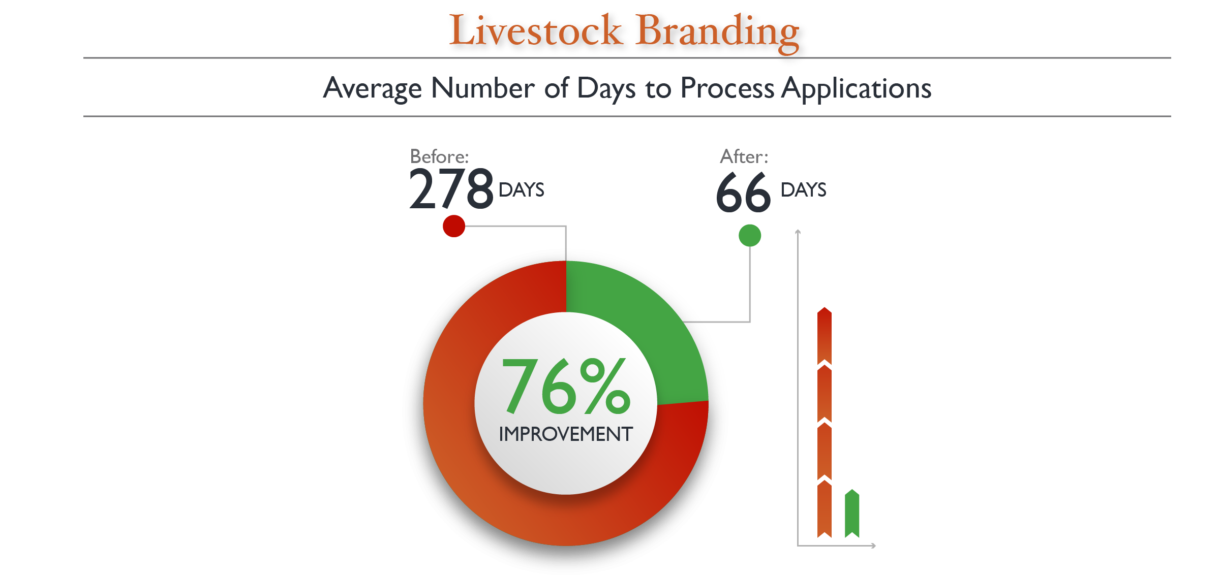 Average number of days to process an application reduced by 77%