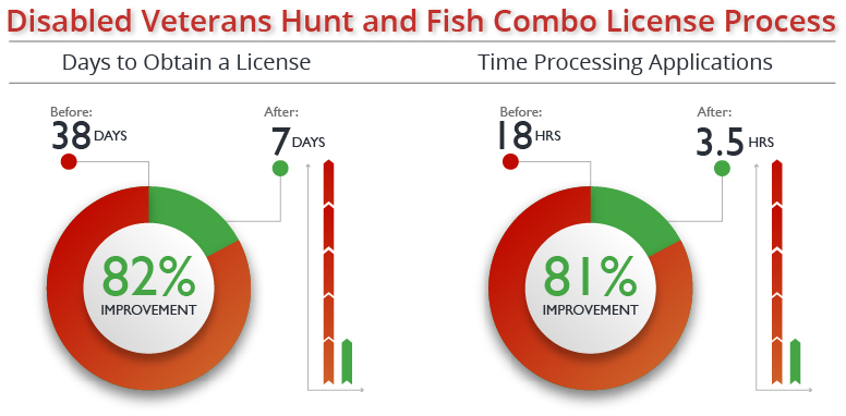 82% reduction in days to obtain a license; 81% reduction in processing time