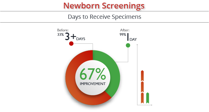 33+% Improvement in delivery time
