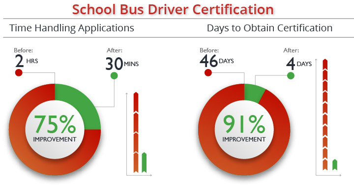 75% improvement in time handling applications; 91% improvement in days to obtain certification