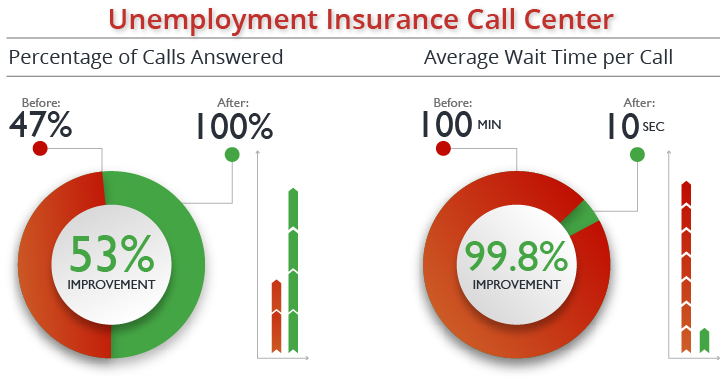 Percentage of Calls Answered Improved by 47%; Wait Time decreased by 600%