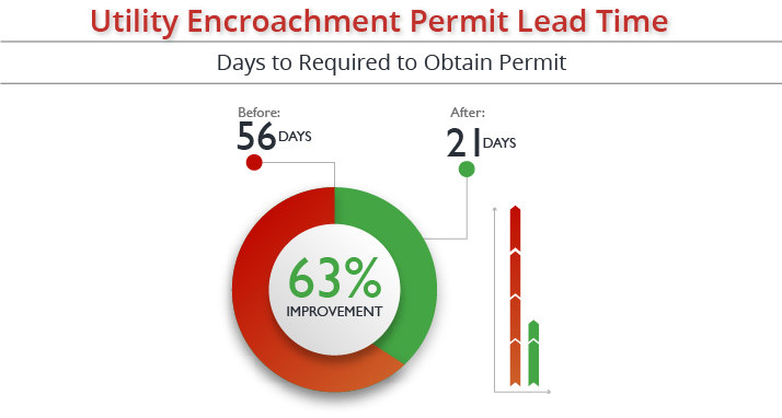 Days Required to obtain a permit were reduced by 37%